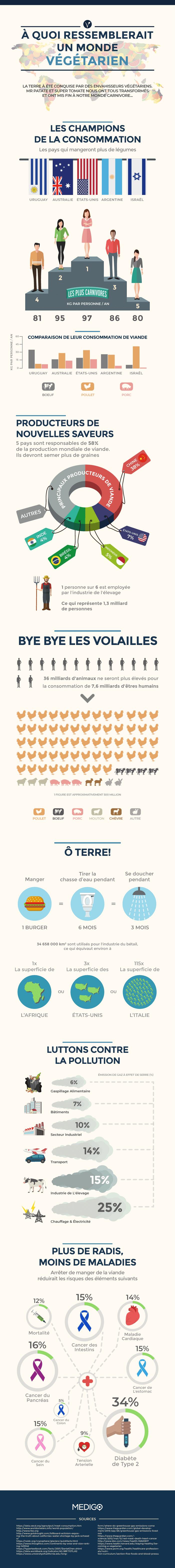 infographie monde végétarien