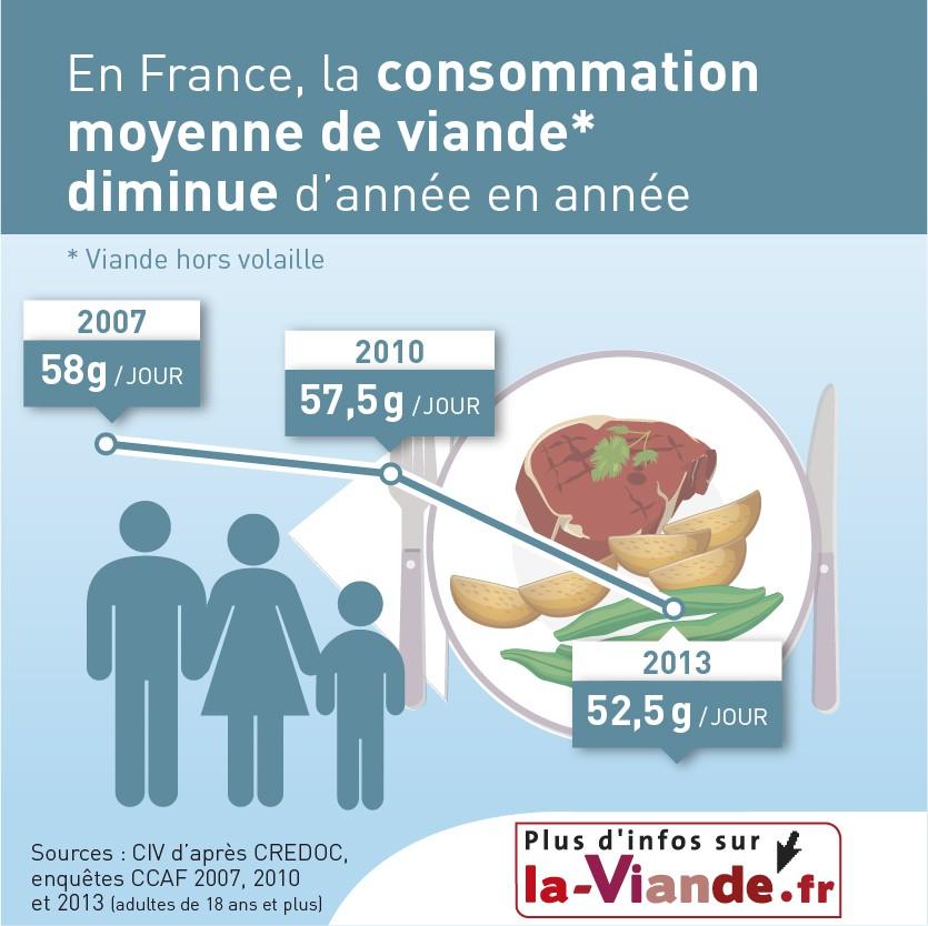 infographie consommation de viande