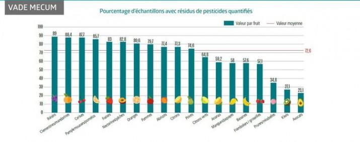 fruits-pesticides